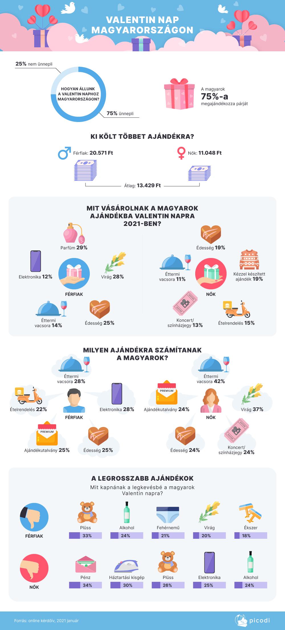 Valentin-napi ajándékozás